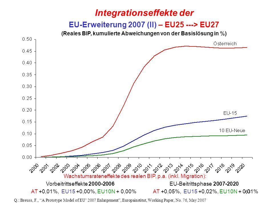63 Wachstumsrateneffekte des realen BIP, p.a. (inkl. Migration): Vorbeitrittseffekte 2000-2006 EU-Beitrittsphase 2007-2020 AT +0,01%, EU15 +0,00%, EU1
