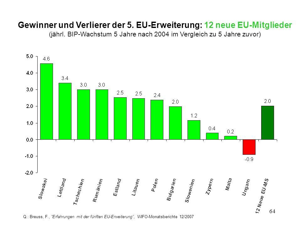64 Gewinner und Verlierer der 5. EU-Erweiterung: 12 neue EU-Mitglieder (jährl. BIP-Wachstum 5 Jahre nach 2004 im Vergleich zu 5 Jahre zuvor) Q.: Breus