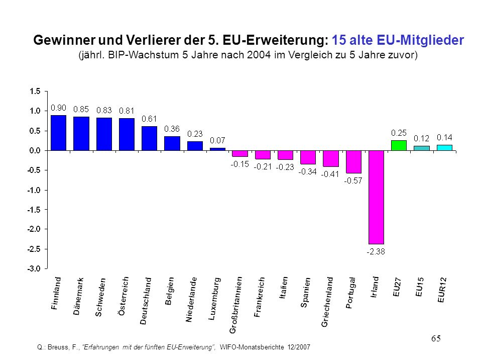 65 Gewinner und Verlierer der 5. EU-Erweiterung: 15 alte EU-Mitglieder (jährl. BIP-Wachstum 5 Jahre nach 2004 im Vergleich zu 5 Jahre zuvor) Q.: Breus