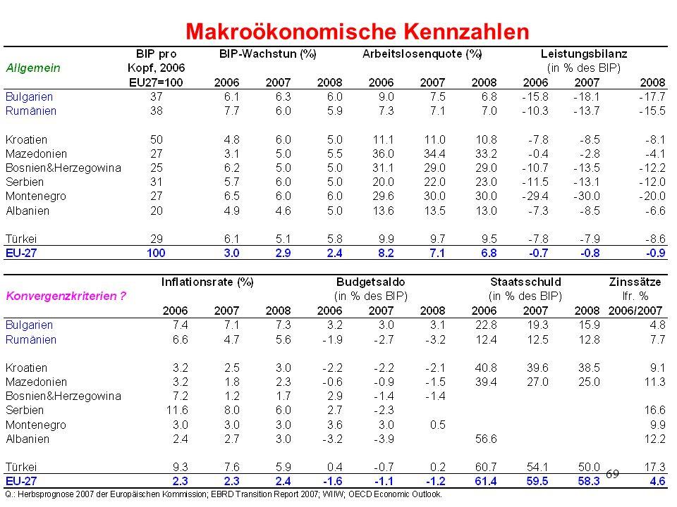69 Makroökonomische Kennzahlen