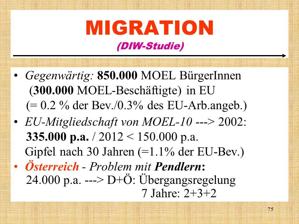 75 MIGRATION (DIW-Studie) Gegenwärtig: 850.000 MOEL BürgerInnen (300.000 MOEL-Beschäftigte) in EU (= 0.2 % der Bev./0.3% des EU-Arb.angeb.) EU-Mitglie