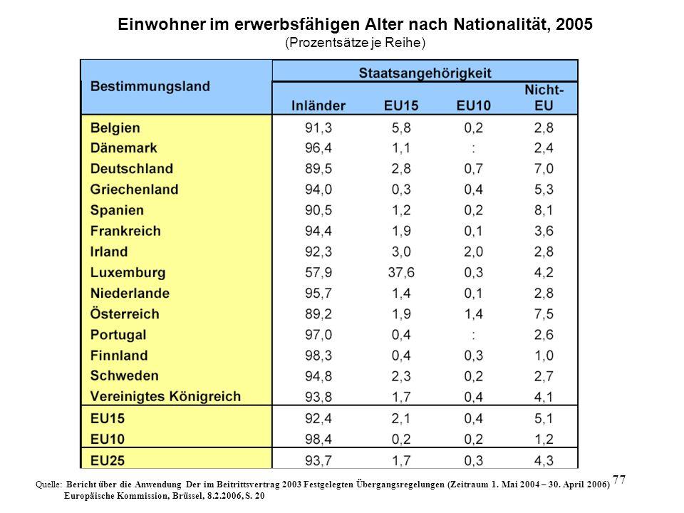 77 Einwohner im erwerbsfähigen Alter nach Nationalität, 2005 (Prozentsätze je Reihe) Quelle: Bericht über die Anwendung Der im Beitrittsvertrag 2003 F