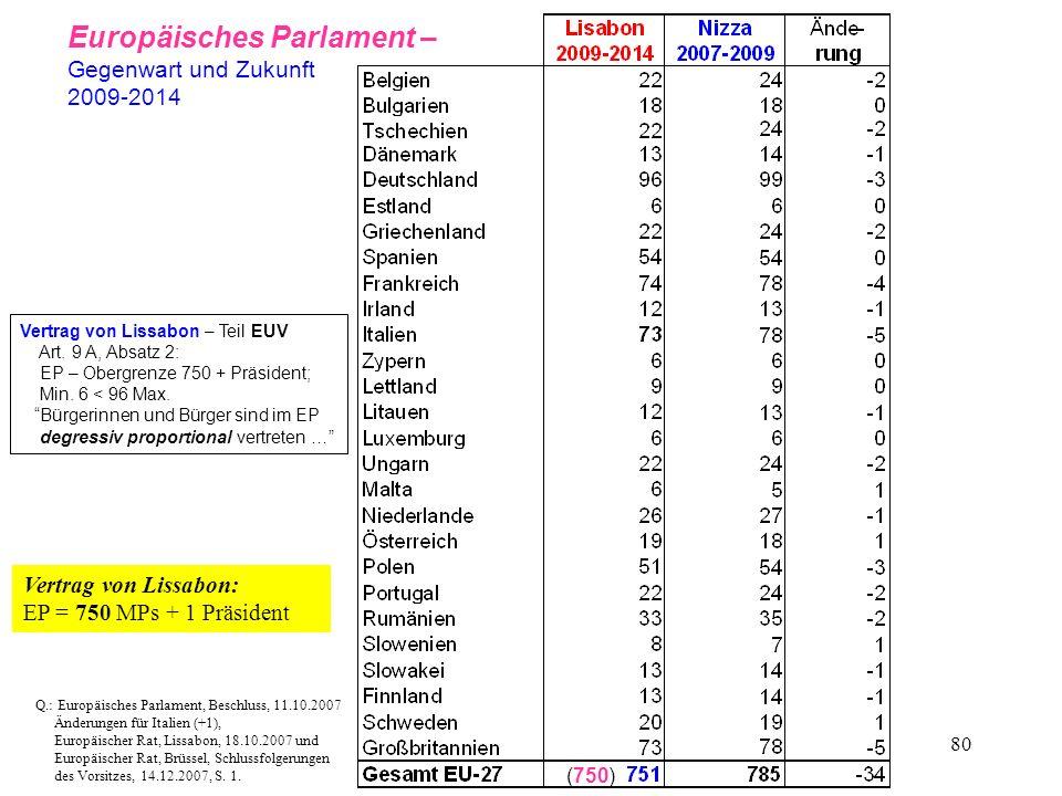 80 Q.: Europäisches Parlament, Beschluss, 11.10.2007 Änderungen für Italien (+1), Europäischer Rat, Lissabon, 18.10.2007 und Europäischer Rat, Brüssel