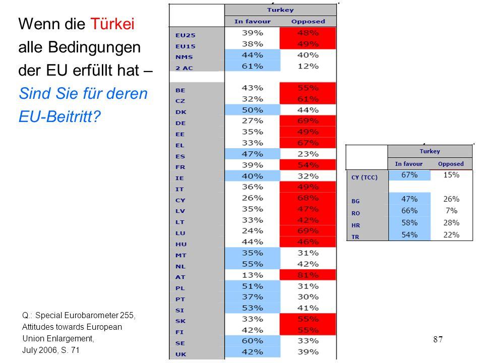 87 Wenn die Türkei alle Bedingungen der EU erfüllt hat – Sind Sie für deren EU-Beitritt? Q.: Special Eurobarometer 255, Attitudes towards European Uni