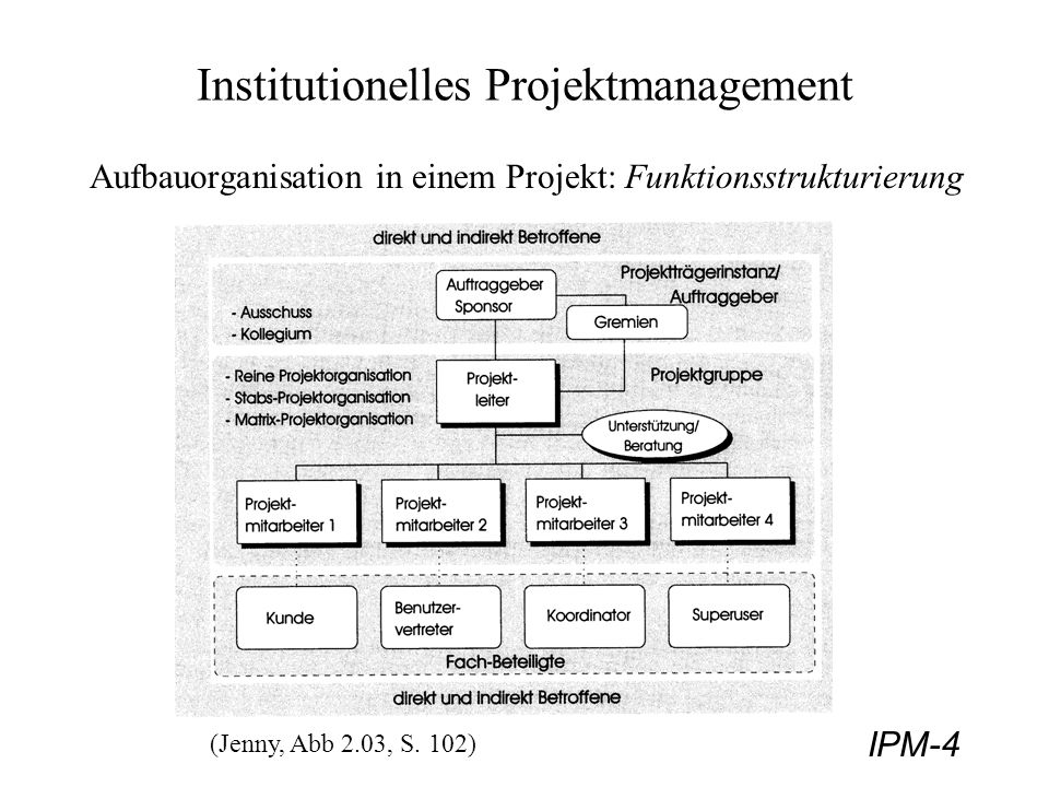 IPM-5 Institutionelles Projektmanagement - Organisationsformen Organisationsformen der Projektorganisation: - Reine Projektorganisation - Stab-Linien Projektorganisation - Matrix Projektorganisation - Situationsbezogene Organisationsformen Aus der Organisationsform folgen Vorgaben wie: - Verantwortungen/Kompetenzen der Projektleitung; - Beteiligungsart/Unterstellungsverhältnisse der Mitarbeiter; Kriterien zur Auswahl der geeigneten Organisationsform: - Größe, Art, Komplexität, Dauer, Tragweite des Projektes; - Verantwortungen/Kompetenzen des Projektleiters (PL); - zeitliche Verfügbarkeit der Mitarbeiter; - konkrete Situation, Umfeld, etc..