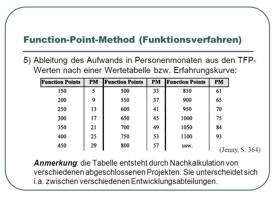 Function-Point-Method (Funktionsverfahren) 5)Ableitung des Aufwands in Personenmonaten aus den TFP- Werten nach einer Wertetabelle bzw. Erfahrungskurv