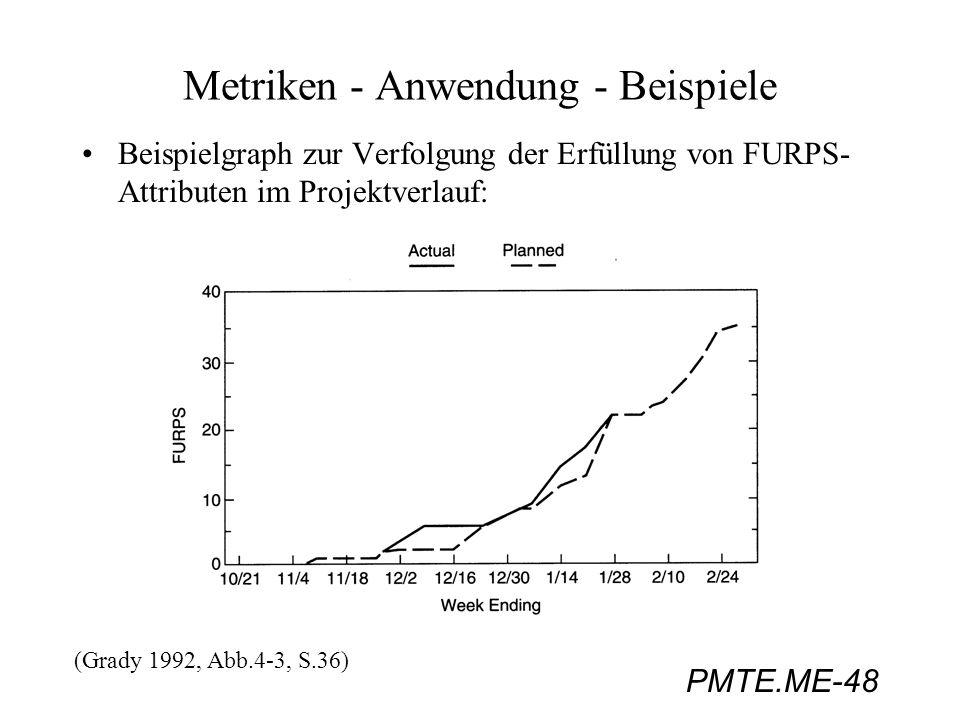 PMTE.ME-48 Metriken - Anwendung - Beispiele Beispielgraph zur Verfolgung der Erfüllung von FURPS- Attributen im Projektverlauf: (Grady 1992, Abb.4-3,