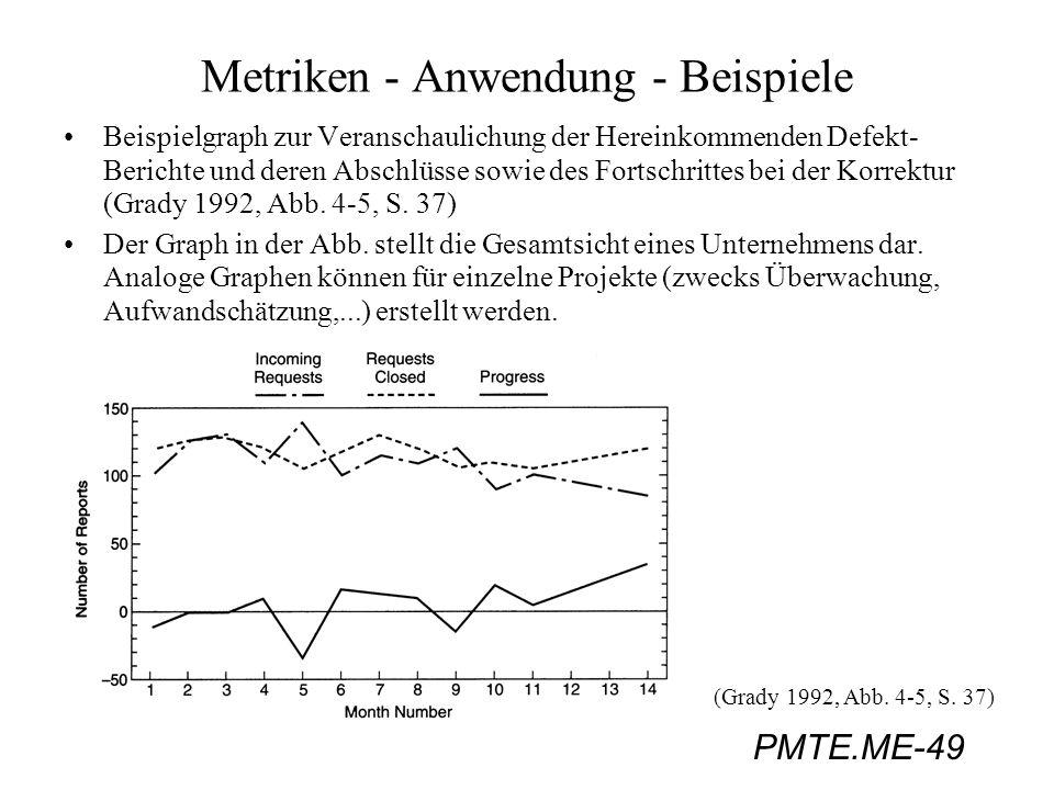 PMTE.ME-49 Metriken - Anwendung - Beispiele Beispielgraph zur Veranschaulichung der Hereinkommenden Defekt- Berichte und deren Abschlüsse sowie des Fo