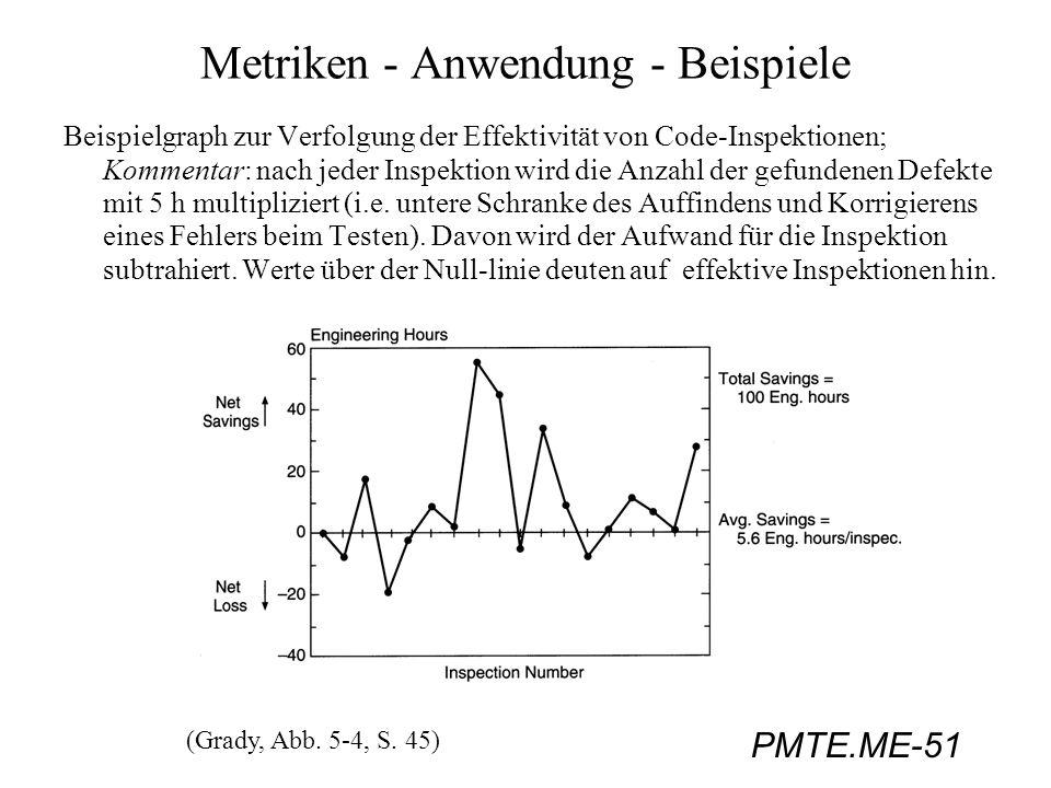 PMTE.ME-51 Metriken - Anwendung - Beispiele Beispielgraph zur Verfolgung der Effektivität von Code-Inspektionen; Kommentar: nach jeder Inspektion wird