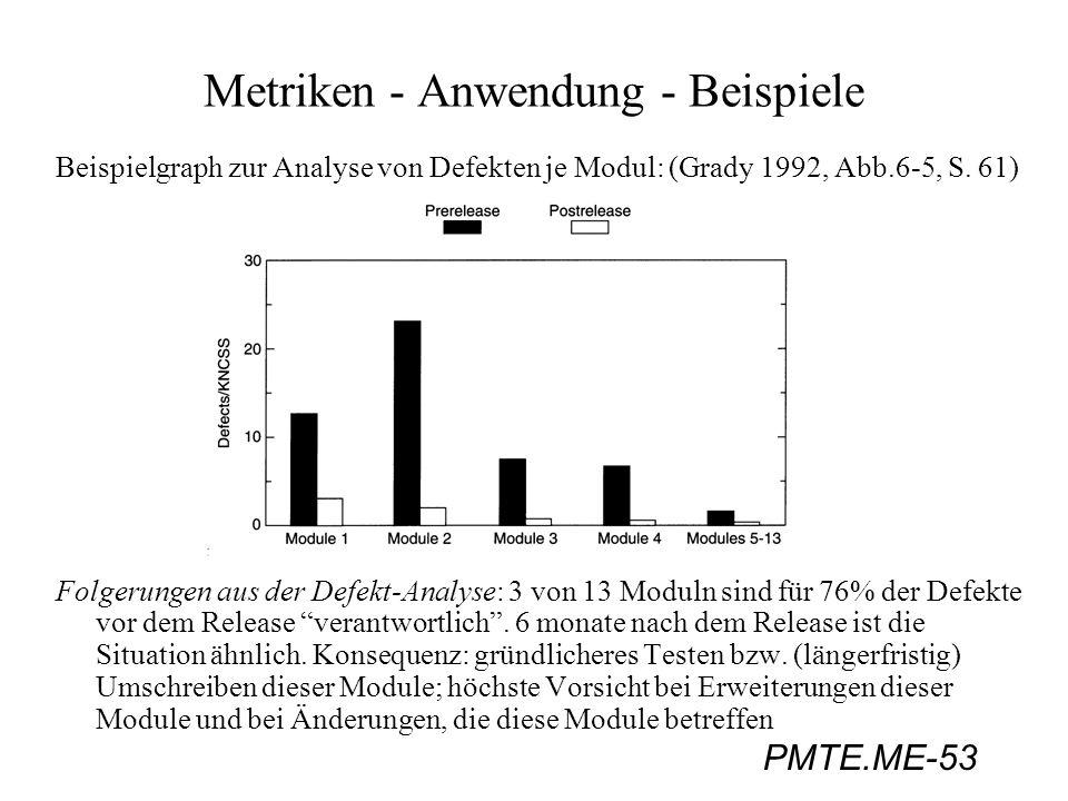 PMTE.ME-53 Beispielgraph zur Analyse von Defekten je Modul: (Grady 1992, Abb.6-5, S. 61) Folgerungen aus der Defekt-Analyse: 3 von 13 Moduln sind für