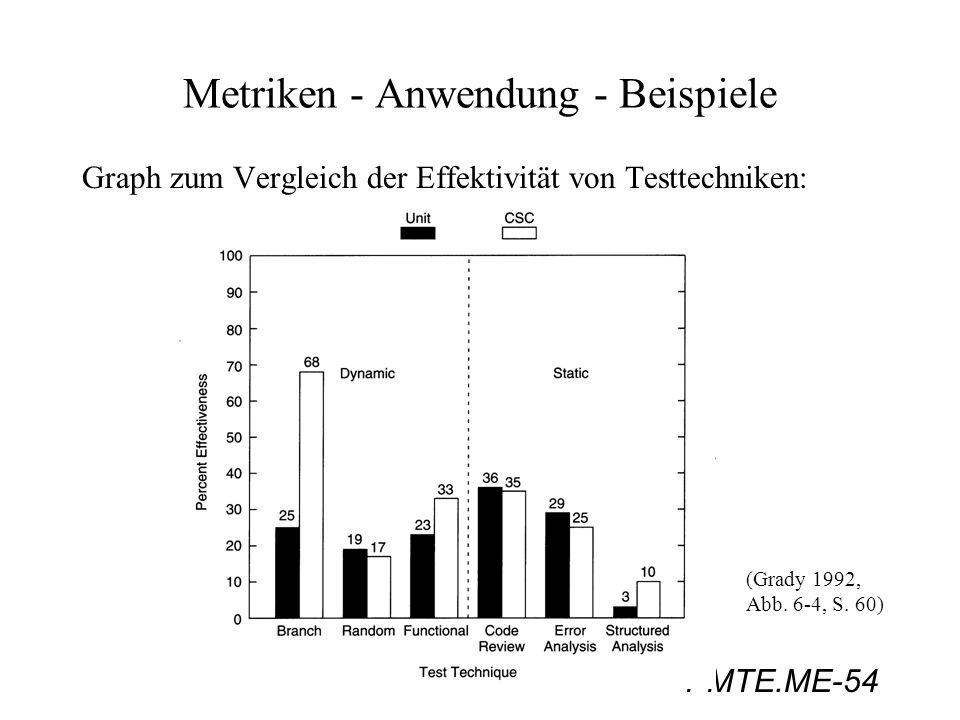 PMTE.ME-54 Metriken - Anwendung - Beispiele Graph zum Vergleich der Effektivität von Testtechniken: (Grady 1992, Abb. 6-4, S. 60)