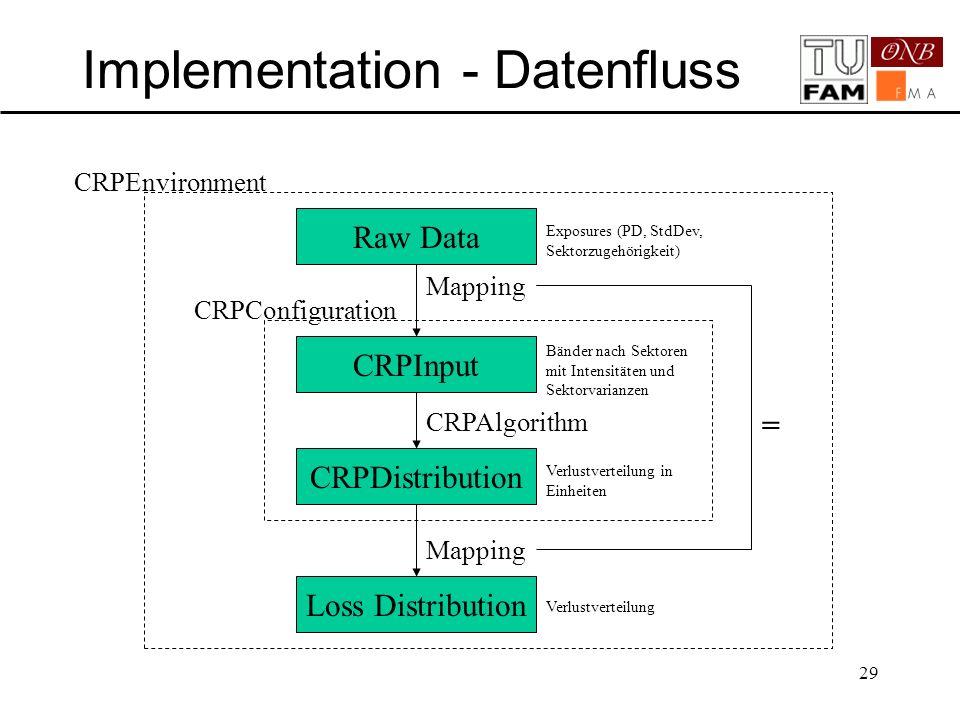 29 Implementation - Datenfluss CRPInput CRPDistribution CRPAlgorithm CRPConfiguration Loss Distribution Raw Data Mapping = CRPEnvironment Exposures (P