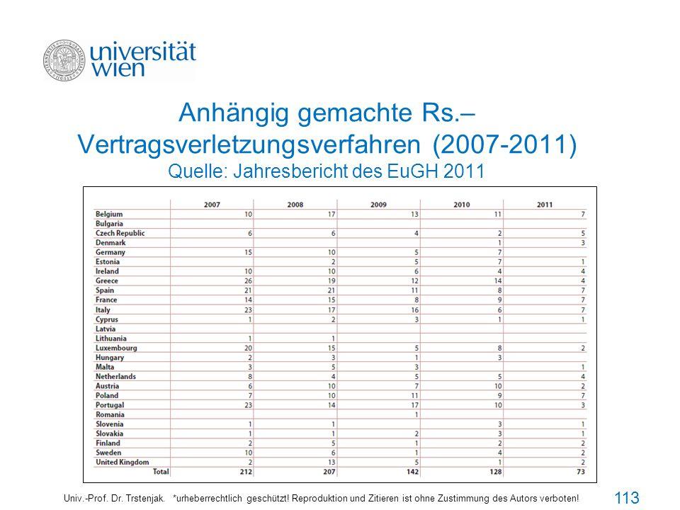 Anhängig gemachte Rs.– Vertragsverletzungsverfahren (2007-2011) Quelle: Jahresbericht des EuGH 2011 Univ.-Prof. Dr. Trstenjak. *urheberrechtlich gesch