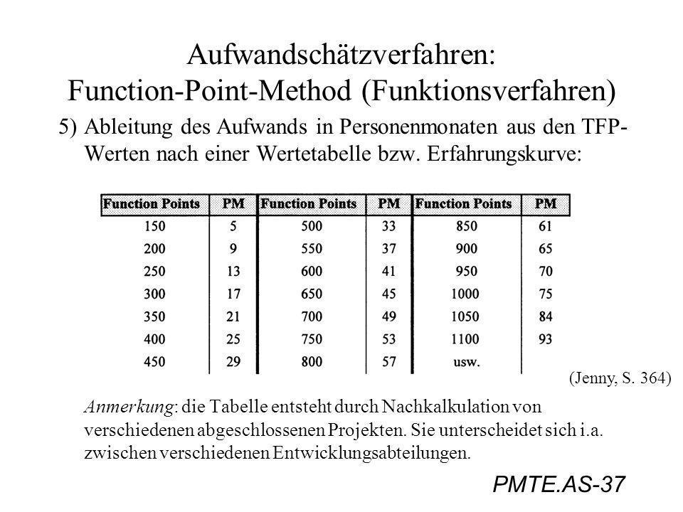 PMTE.AS-37 Aufwandschätzverfahren: Function-Point-Method (Funktionsverfahren) 5)Ableitung des Aufwands in Personenmonaten aus den TFP- Werten nach ein
