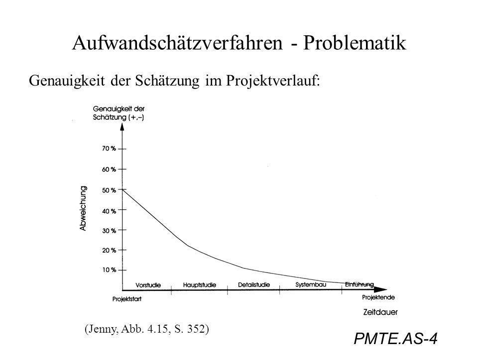 PMTE.AS-4 Aufwandschätzverfahren - Problematik Genauigkeit der Schätzung im Projektverlauf: (Jenny, Abb. 4.15, S. 352)