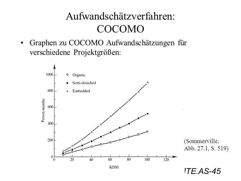 PMTE.AS-45 Aufwandschätzverfahren: COCOMO Graphen zu COCOMO Aufwandschätzungen für verschiedene Projektgrößen: (Sommerville, Abb. 27.1, S. 519)