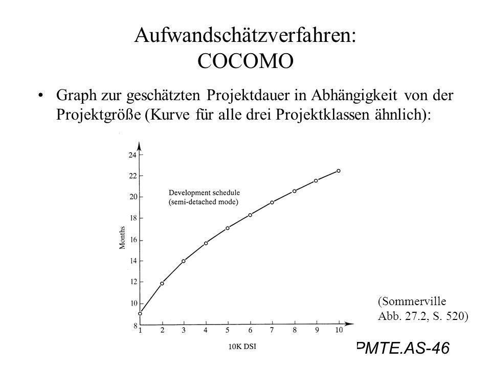 PMTE.AS-46 Aufwandschätzverfahren: COCOMO Graph zur geschätzten Projektdauer in Abhängigkeit von der Projektgröße (Kurve für alle drei Projektklassen