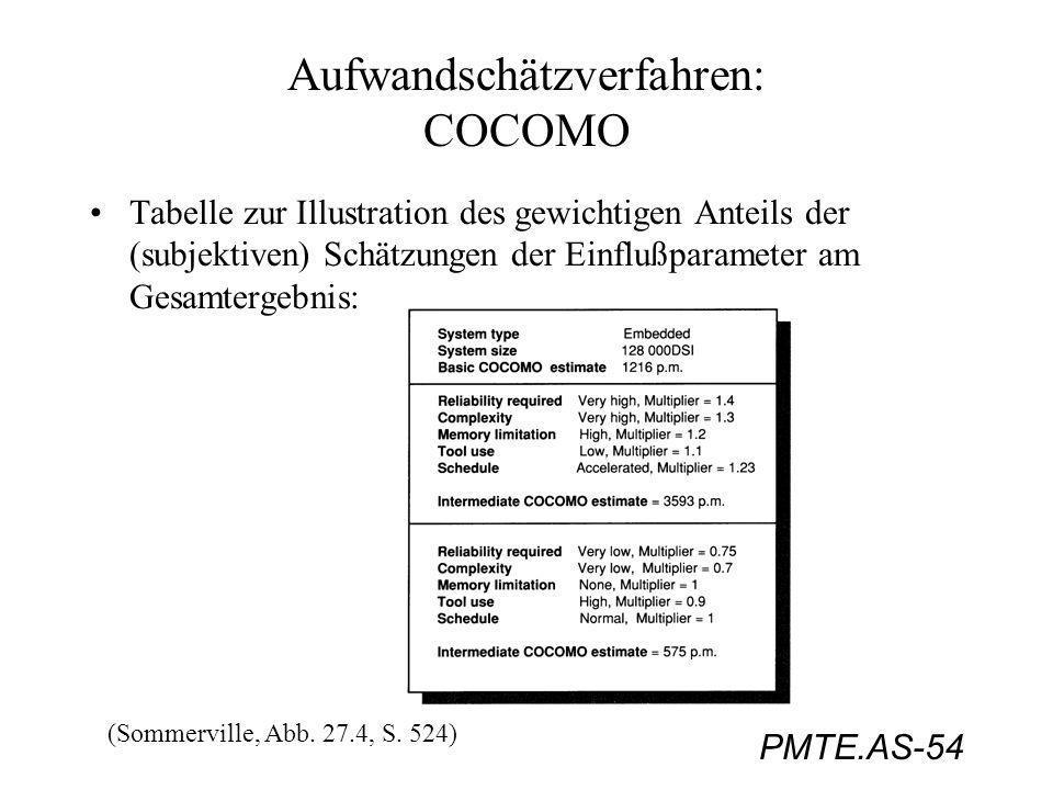 PMTE.AS-54 Aufwandschätzverfahren: COCOMO Tabelle zur Illustration des gewichtigen Anteils der (subjektiven) Schätzungen der Einflußparameter am Gesam