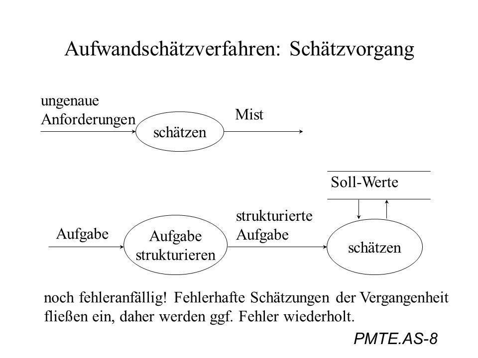 PMTE.AS-9 Aufwandschätzverfahren: Schätzvorgang (Böhm Abb. 10.2, S. 298)