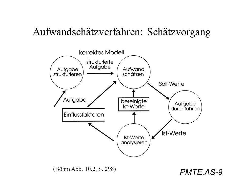 PMTE.AS-40 Aufwandschätzverfahren: COCOMO COCOMO: COnstructive COst MOdel (Boehm, 1981) eines der besten, parametrischen Aufwandschätzverfahren; gut dokumentiert, relativ einfach einzusetzen Charakteristikum: beruht auf einer Kombination von Gleichungen, statistischen Modellen, und Schätzungen von Parameterwerten (z.B.