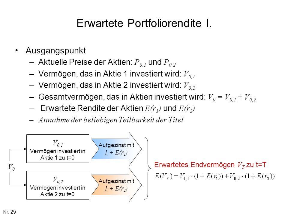 Nr. 29 Erwartete Portfoliorendite I. Ausgangspunkt –Aktuelle Preise der Aktien: P 0,1 und P 0,2 –Vermögen, das in Aktie 1 investiert wird: V 0,1 –Verm