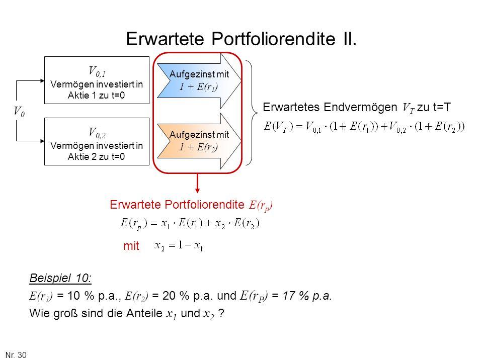 Nr. 30 Beispiel 10: E(r 1 ) = 10 % p.a., E(r 2 ) = 20 % p.a. und E(r P ) = 17 % p.a. Wie groß sind die Anteile x 1 und x 2 ? Erwartete Portfoliorendit