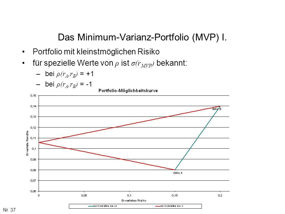 Nr. 37 Das Minimum-Varianz-Portfolio (MVP) I. Portfolio mit kleinstmöglichen Risiko für spezielle Werte von ρ ist σ(r MVP ) bekannt: –bei ρ(r A,r B )