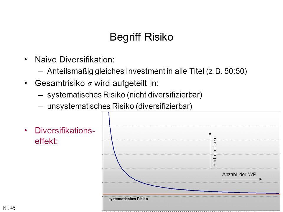 Nr. 45 Anzahl der WP Portfoliorisiko Begriff Risiko Naive Diversifikation: –Anteilsmäßig gleiches Investment in alle Titel (z.B. 50:50) Gesamtrisiko σ