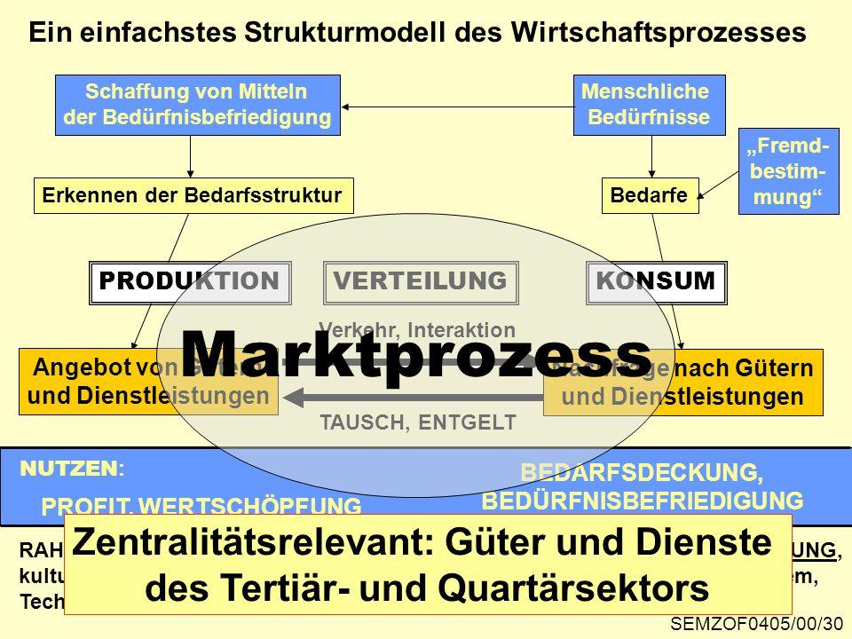 Ein einfachstes Strukturmodell des Wirtschaftsprozesses RAHMENBEDINGUNGEN: WIRTSCHAFTSORDNUNG und EIGENTUMSORDNUNG, kultureller Entwicklungsstand, Org