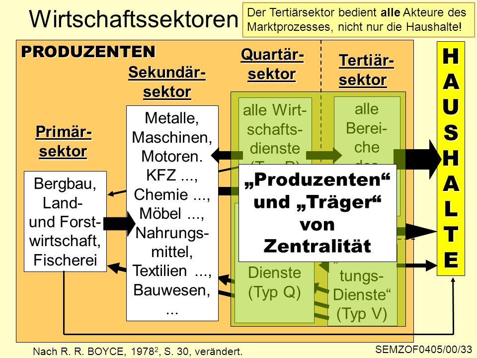 H HHAUAUSSHHAALLTTEEHHAUAUSSHHAALLTTEESHALTE PRODUZENTEN Primär-sektor Bergbau, Land- und Forst- wirtschaft, Fischerei Sekundär-sektor Tertiär-sektor