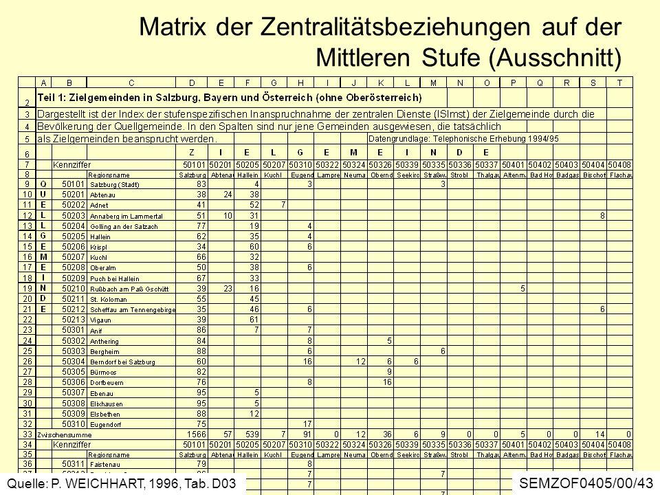 Matrix der Zentralitätsbeziehungen auf der Mittleren Stufe (Ausschnitt) Quelle: P. WEICHHART, 1996, Tab. D03 SEMZOF0405/00/43
