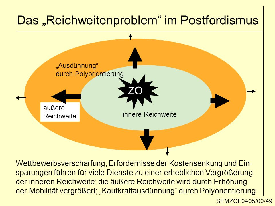 ZO äußere Reichweite innere Reichweite Ausdünnung durch Polyorientierung Wettbewerbsverschärfung, Erfordernisse der Kostensenkung und Ein- sparungen f