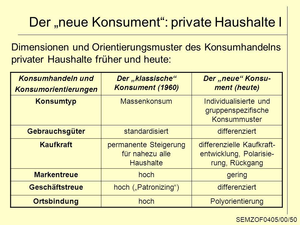 Der neue Konsument: private Haushalte I Konsumhandeln und Konsumorientierungen Der klassische Konsument (1960) Der neue Konsu- ment (heute) KonsumtypM