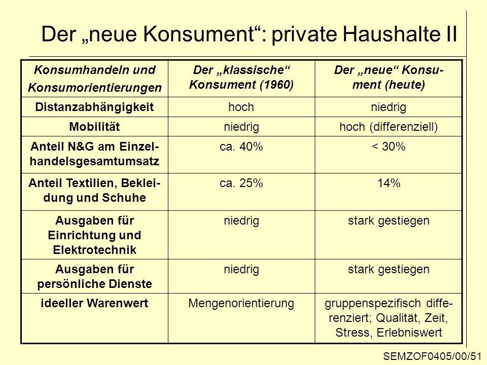 Konsumhandeln und Konsumorientierungen Der klassische Konsument (1960) Der neue Konsu- ment (heute) Distanzabhängigkeithochniedrig Mobilitätniedrighoc