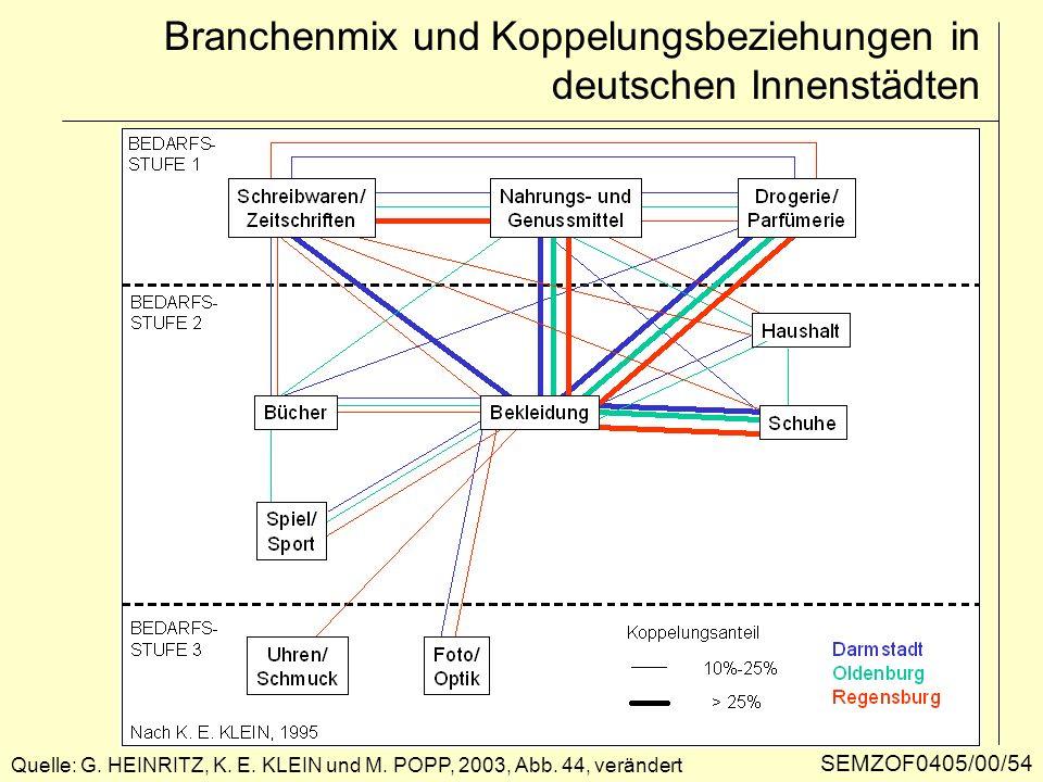Branchenmix und Koppelungsbeziehungen in deutschen Innenstädten Quelle: G. HEINRITZ, K. E. KLEIN und M. POPP, 2003, Abb. 44, verändert SEMZOF0405/00/5