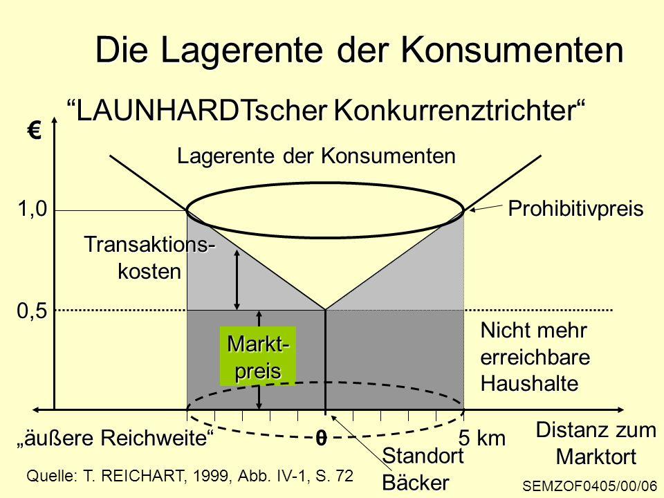 SEMZOF0405/00/06 Die Lagerente der Konsumenten Distanz zum Marktort 0 5 km Markt-preis 0,5 1,0 LAUNHARDTscher Konkurrenztrichter Quelle: T. REICHART,