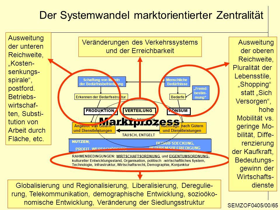 Der Systemwandel marktorientierter Zentralität RAHMENBEDINGUNGEN:WIRTSCHAFTSORDNUNGundEIGENTUMSORDNUNG, kultureller Entwicklungsstand, Organisation, p