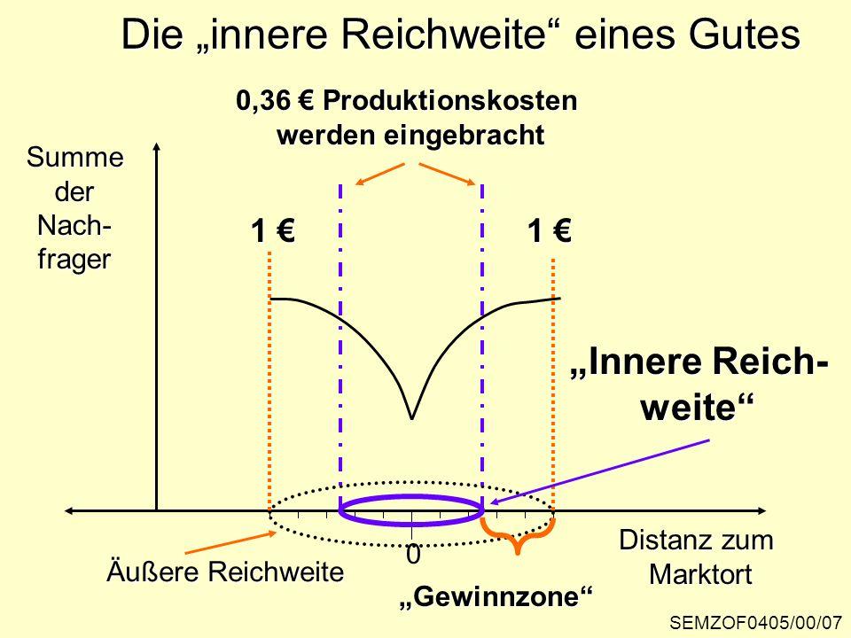 SEMZOF0405/00/07 Die innere Reichweite eines Gutes SummederNach-frager Distanz zum Marktort 0 1 1 Äußere Reichweite 0,36 Produktionskosten werden eing