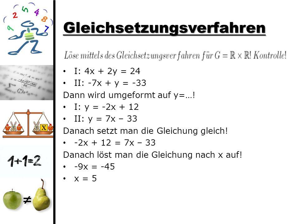 Gleichsetzungsverfahren I: 4x + 2y = 24 II: -7x + y = -33 Dann wird umgeformt auf y=…! I: y = -2x + 12 II: y = 7x – 33 Danach setzt man die Gleichung