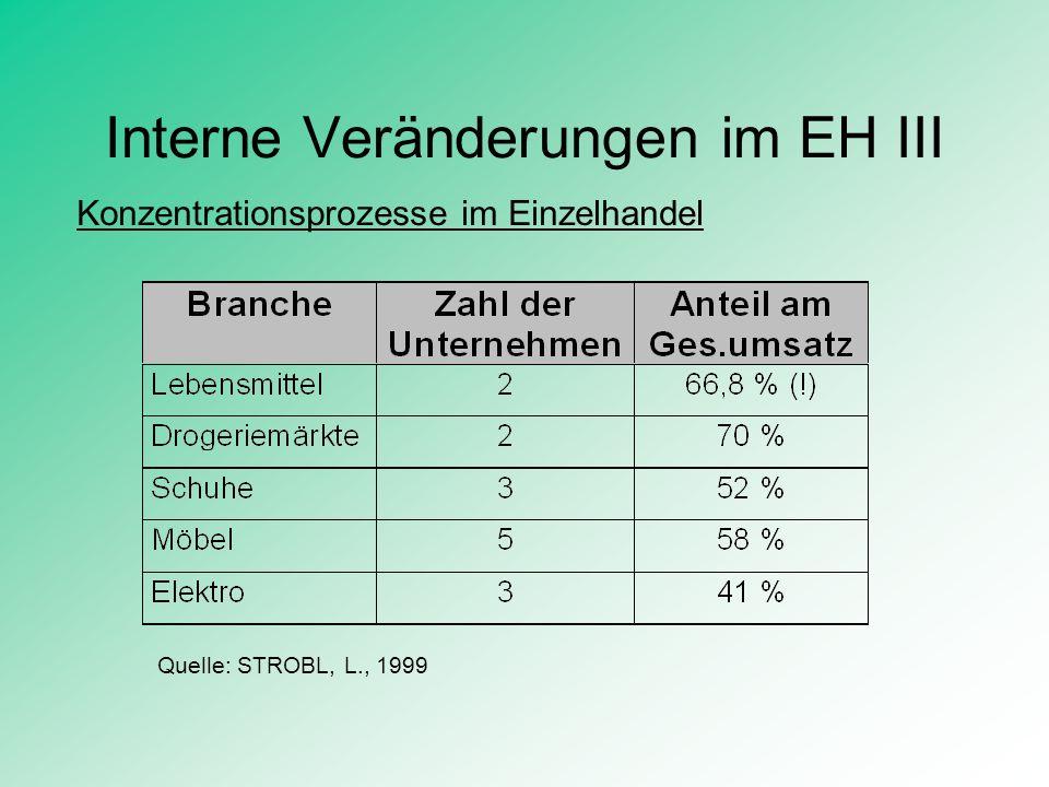 Interne Veränderungen im EH III Konzentrationsprozesse im Einzelhandel Quelle: STROBL, L., 1999