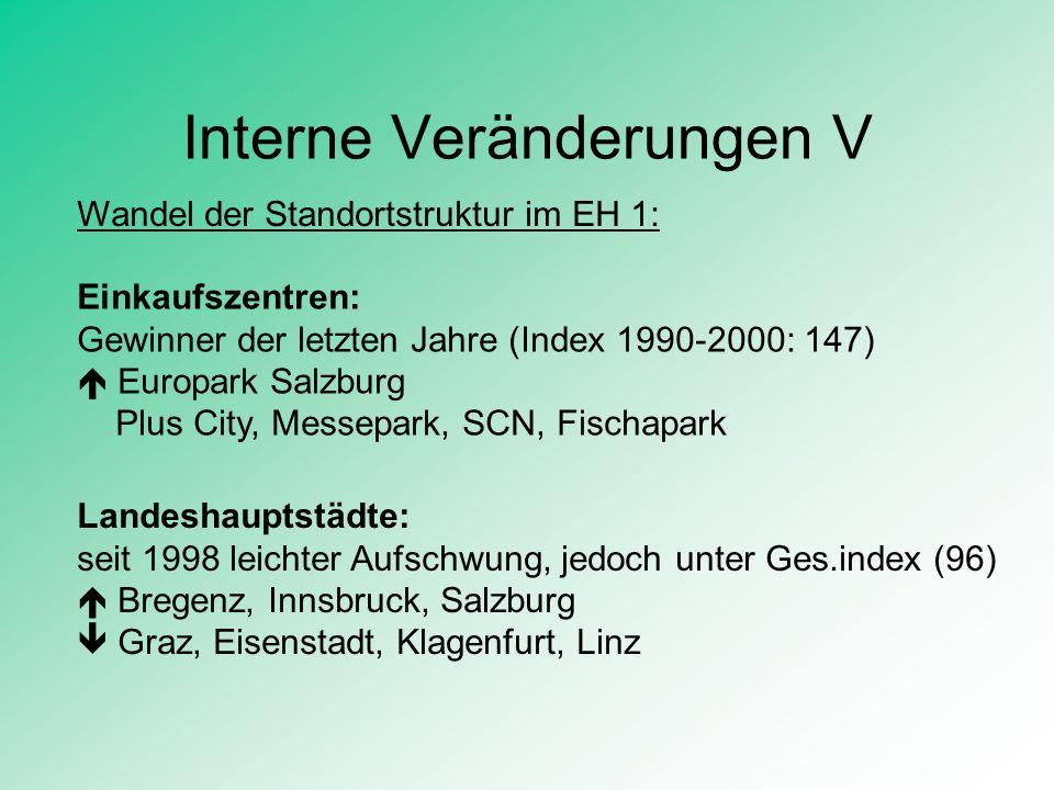 Interne Veränderungen V Wandel der Standortstruktur im EH 1: Einkaufszentren: Gewinner der letzten Jahre (Index 1990-2000: 147) Europark Salzburg Plus