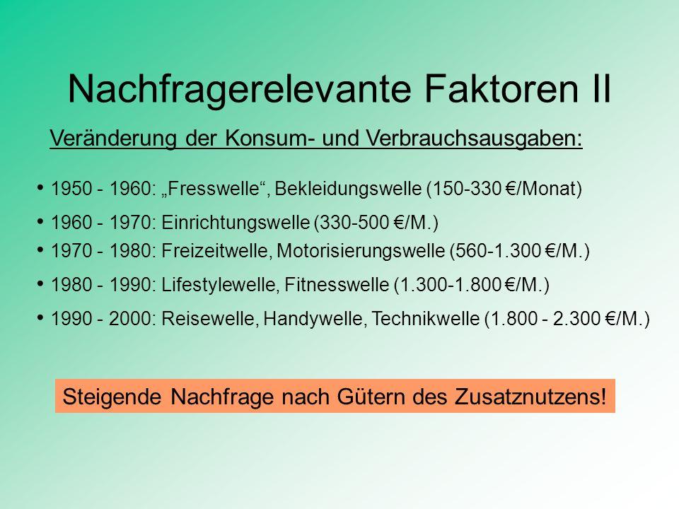 Nachfragerelevante Faktoren II Veränderung der Konsum- und Verbrauchsausgaben: 1950 - 1960: Fresswelle, Bekleidungswelle (150-330 /Monat) 1960 - 1970: