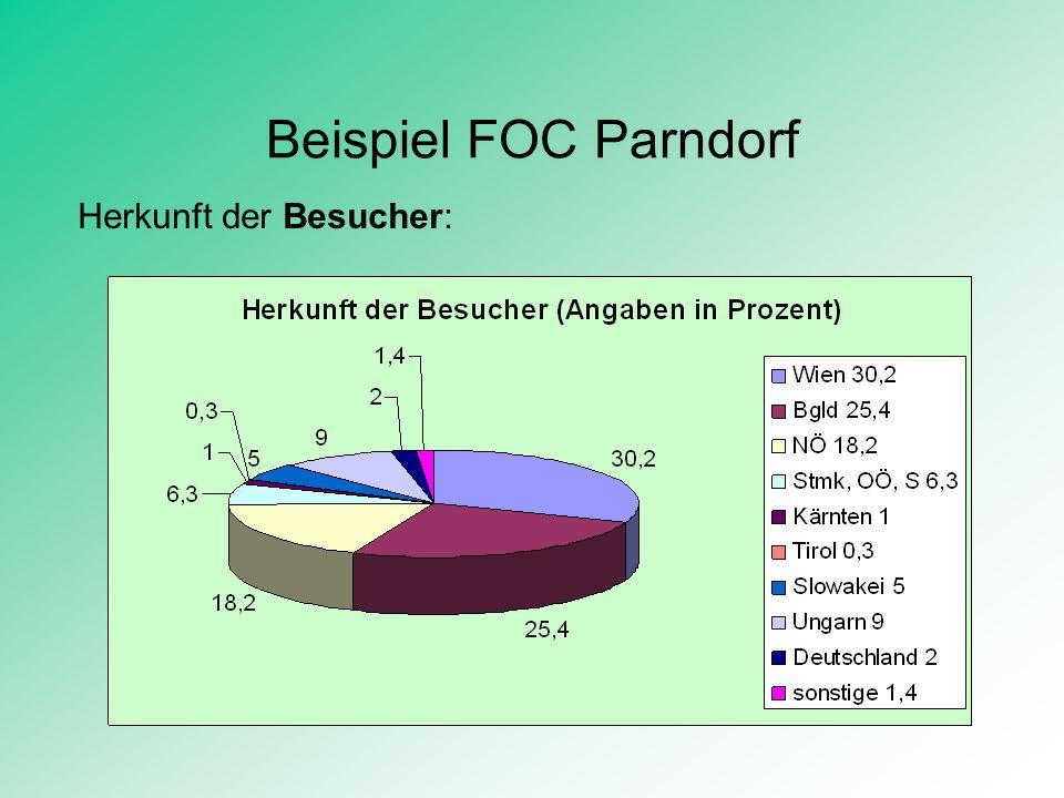 Beispiel FOC Parndorf Herkunft der Besucher: