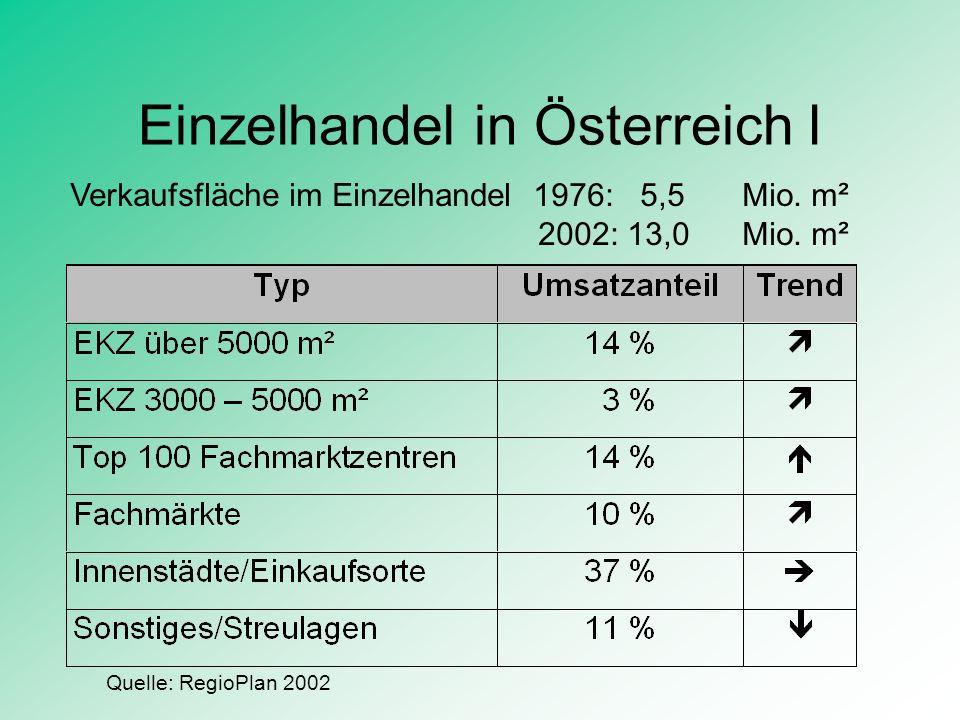 Einzelhandel in Österreich II Marktanteil der Einkaufszentren: 1987: 3,6 % 1994: 8,0 % 2002: 14.0 % Verkaufsfläche gesamt: 1,5 Mio.