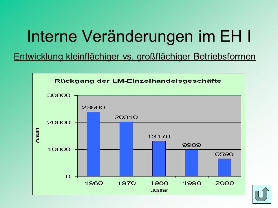 Interne Veränderungen im EH II 1989 - 1996: Betriebe < 400 m²: Abnahme um 36,6 % Betriebe > 400 m²: Zunahme um 37,1 % Neue Trends: Je größer, desto besser.