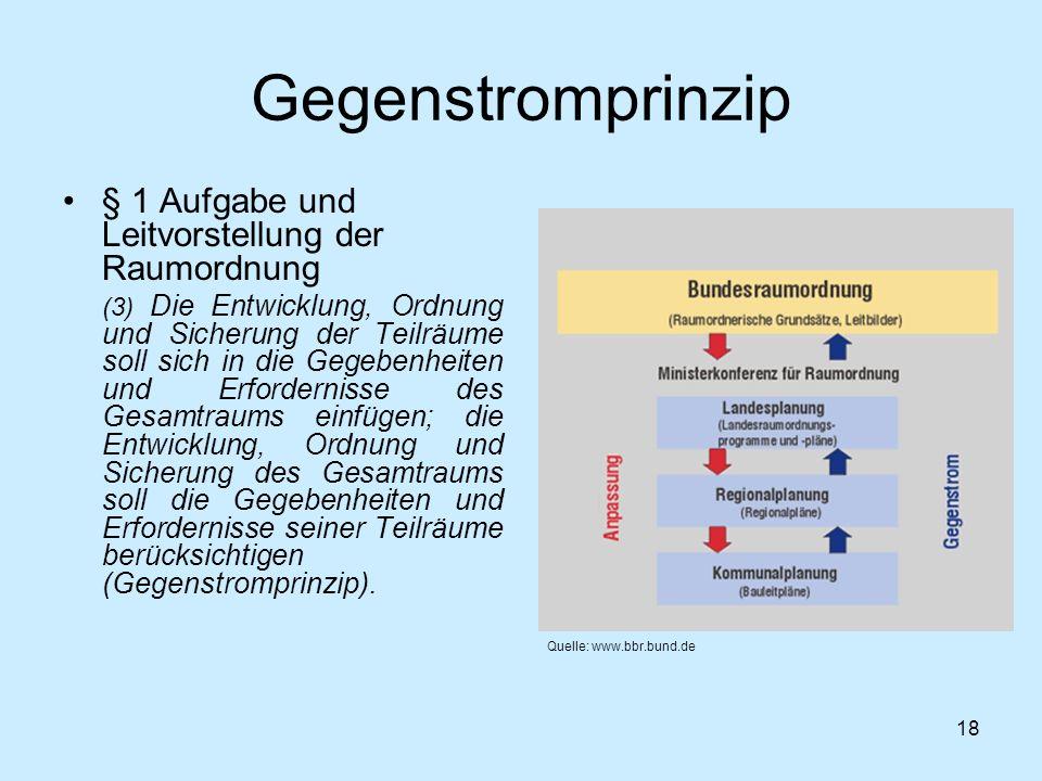 18 Gegenstromprinzip § 1 Aufgabe und Leitvorstellung der Raumordnung (3) Die Entwicklung, Ordnung und Sicherung der Teilräume soll sich in die Gegeben