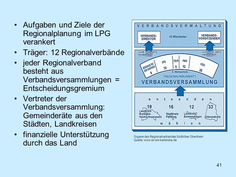 41 Aufgaben und Ziele der Regionalplanung im LPG verankert Träger: 12 Regionalverbände jeder Regionalverband besteht aus Verbandsversammlungen = Entsc