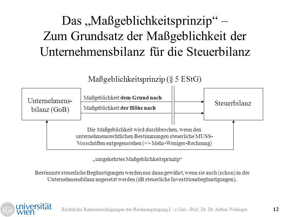 Rechtliche Rahmenbedingungen der Rechnungslegung I / o.Univ.-Prof. Dr. Dr. Arthur Weilinger 12 Das Maßgeblichkeitsprinzip – Zum Grundsatz der Maßgebli