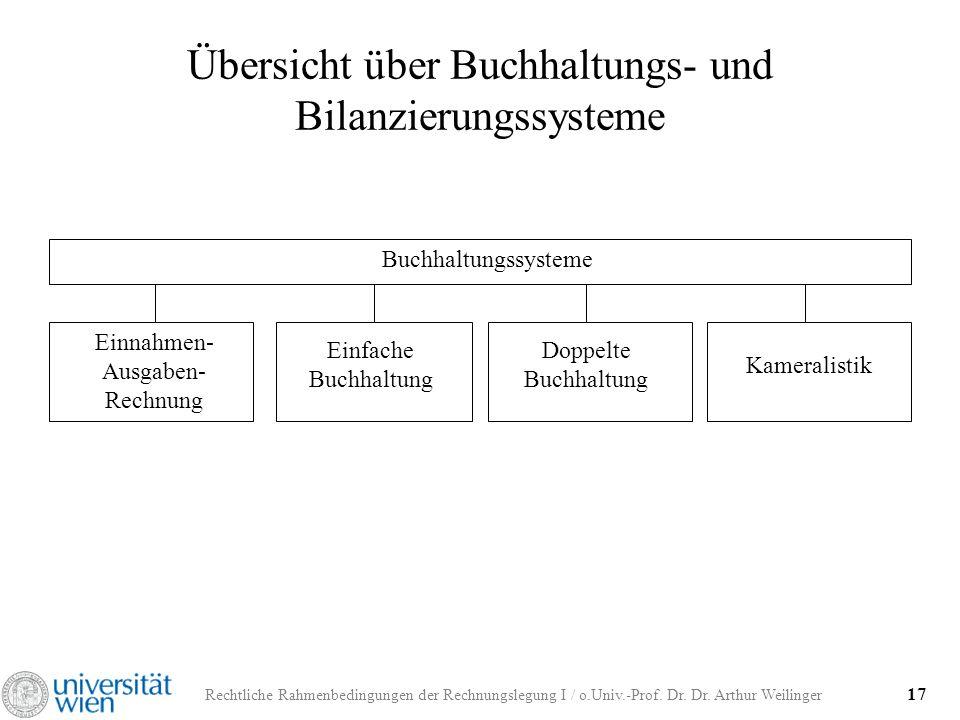 Rechtliche Rahmenbedingungen der Rechnungslegung I / o.Univ.-Prof. Dr. Dr. Arthur Weilinger 17 Übersicht über Buchhaltungs- und Bilanzierungssysteme B