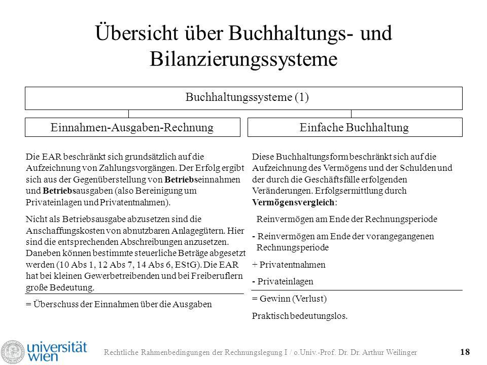 Rechtliche Rahmenbedingungen der Rechnungslegung I / o.Univ.-Prof. Dr. Dr. Arthur Weilinger 18 Übersicht über Buchhaltungs- und Bilanzierungssysteme B
